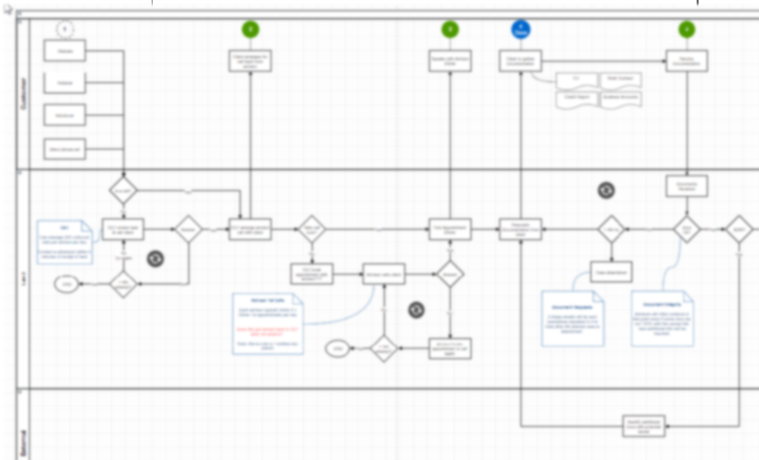 Creating Great Process Models with Draw.io – Everchange on
